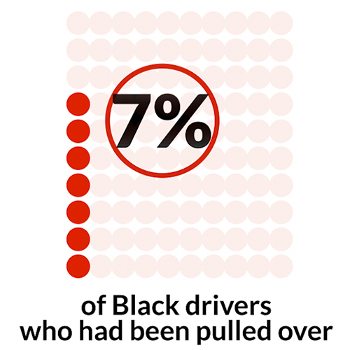 Black drivers stat