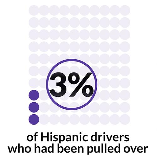 Hispanic drivers stat