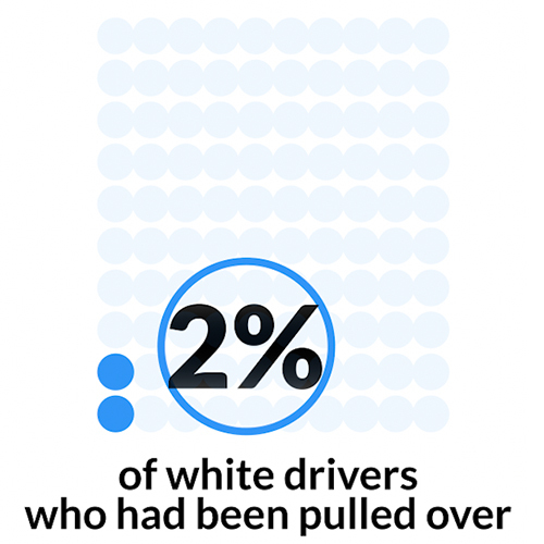 white drivers stat