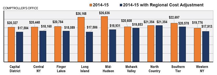 Long Island Average Property Taxes